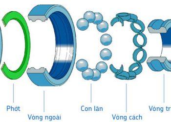Đặc điểm và phân loại vòng bi