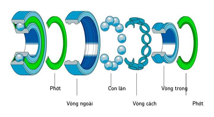 cấu tạo vòng bi skf