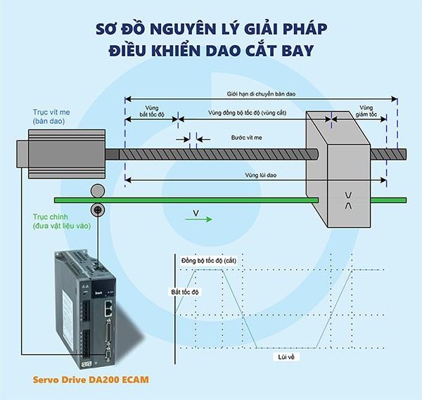 su-khac-nhau-giua-bien-tan-va-servo-drive-h5